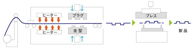 連続真空成型の工程