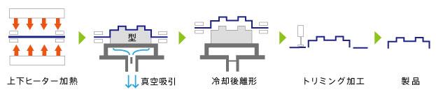 単発真空成型の工程